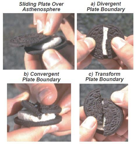 Plate Tectonics Lesson with Oreos